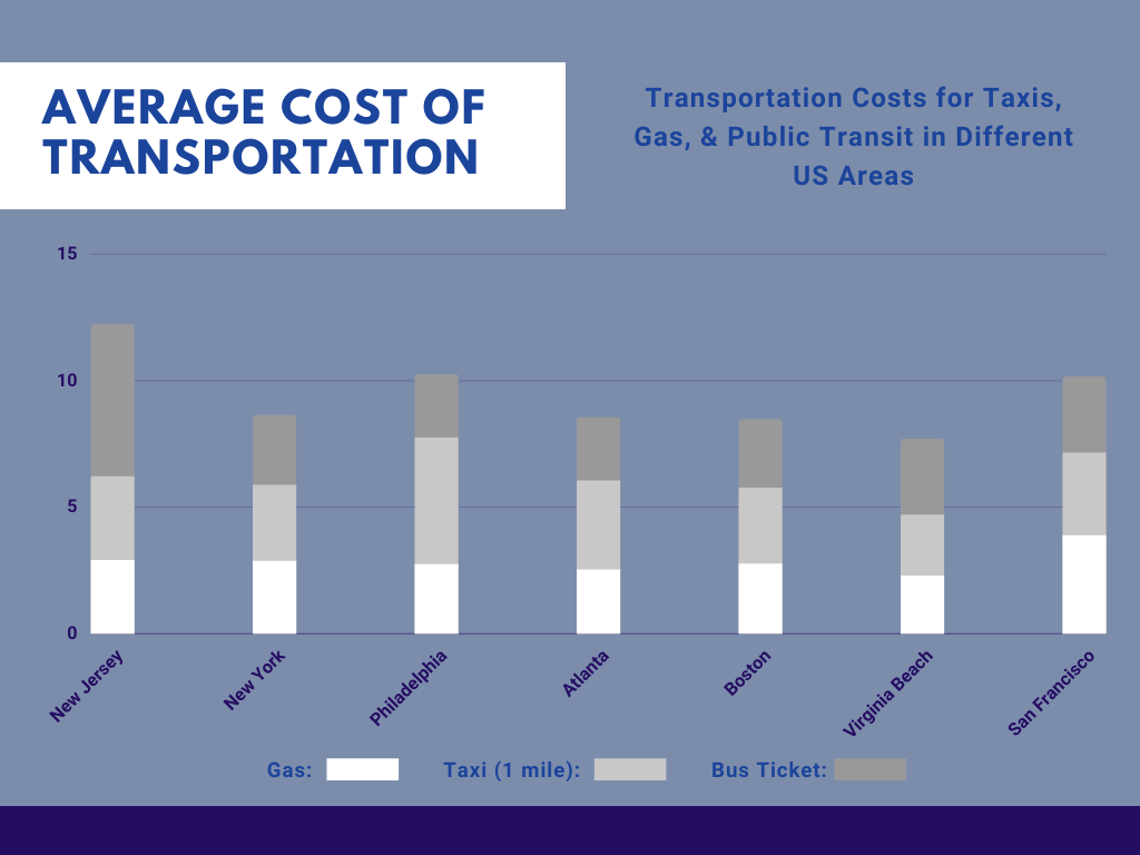 Transportation Costs in New Jersey