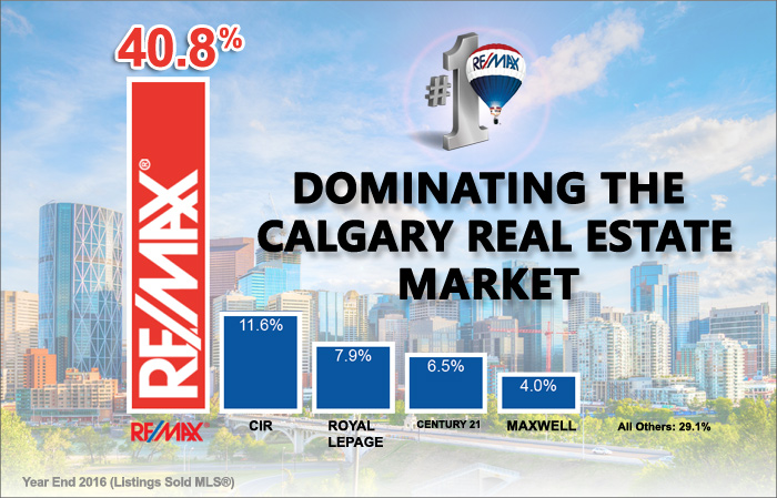 Remax top real estate market share in Calgary