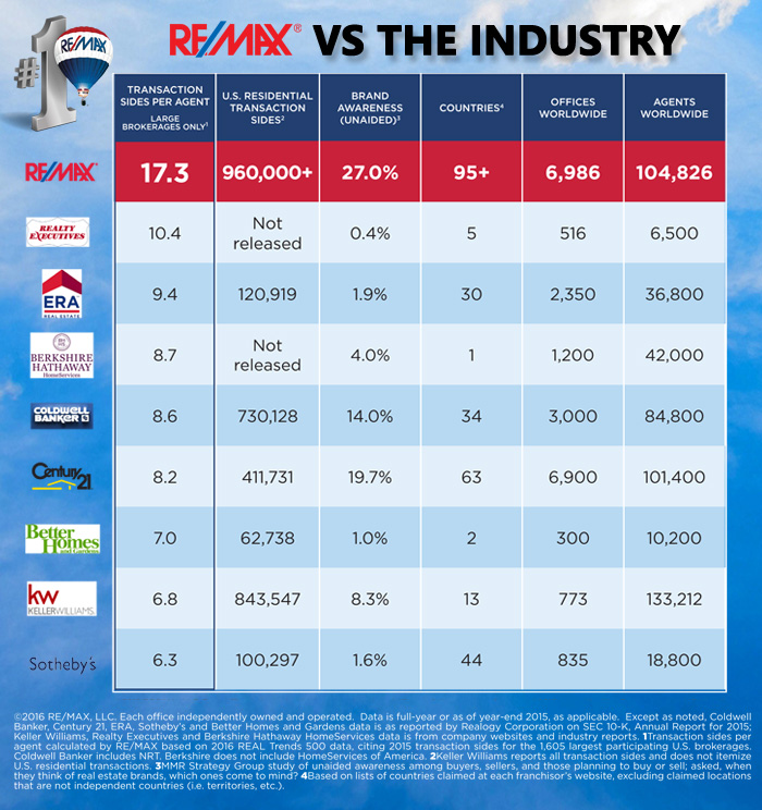 Real estate brokerage comparison chart