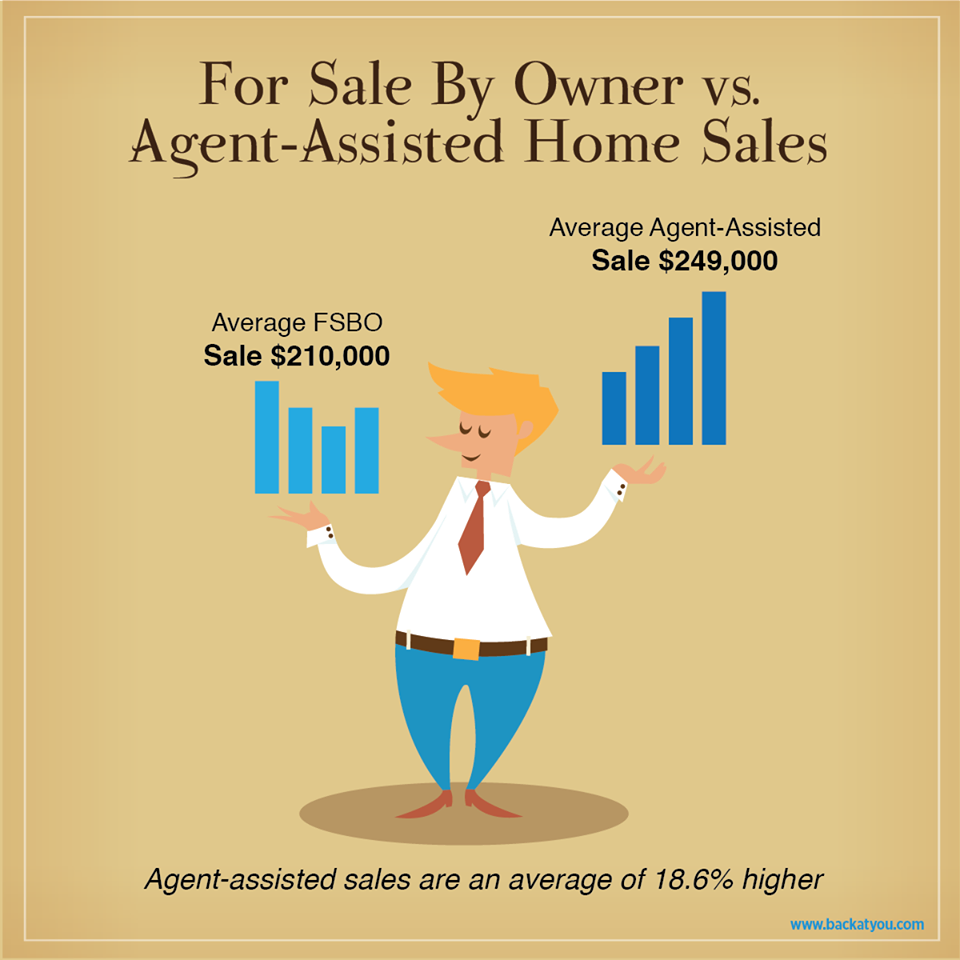 FSBO vs selling with an agent - Calgary House Finder
