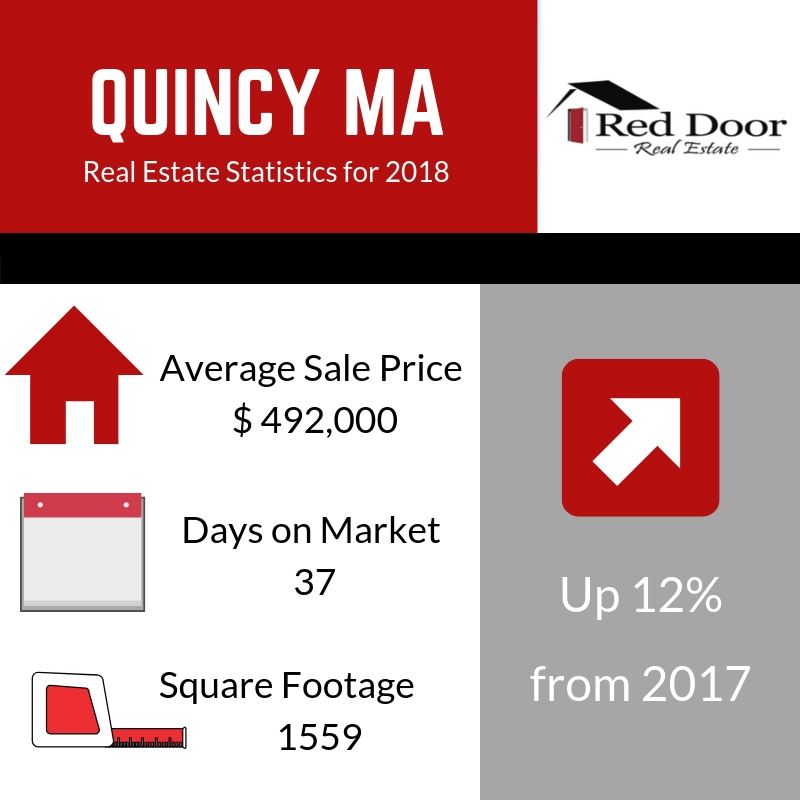 Quincy MA Real Estate Market Report 2018