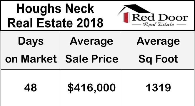 Houghs Neck Real Estate