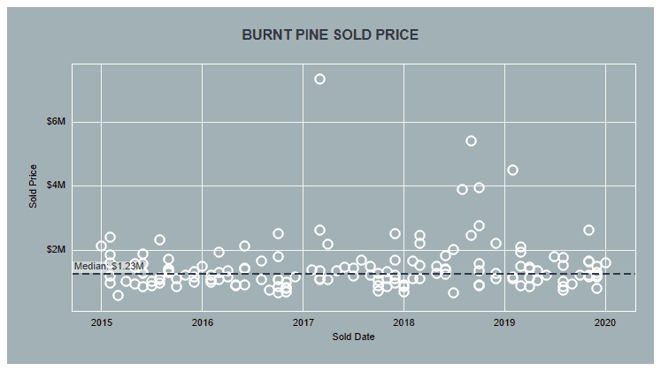 Burnt Pine History of Home Sales