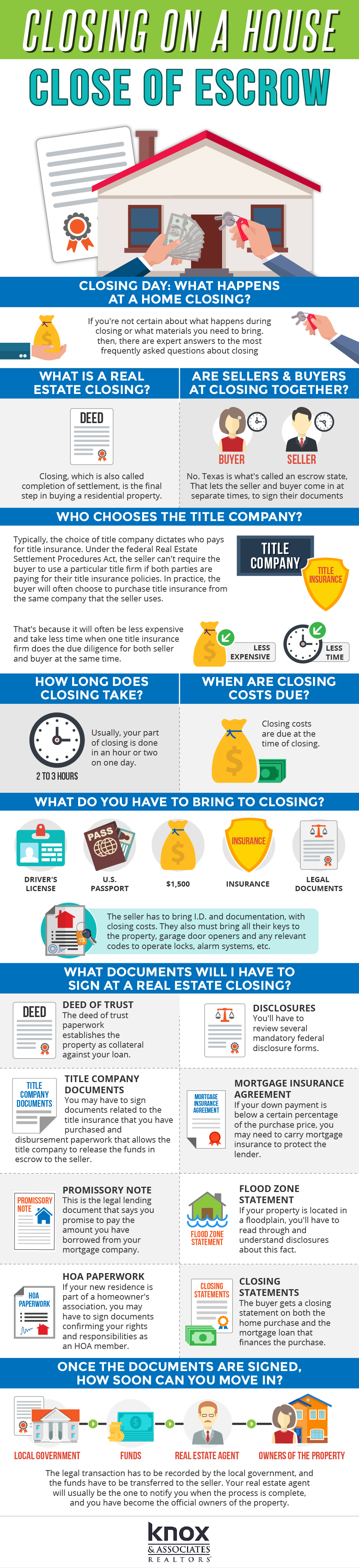 closing on a house - close of escrow