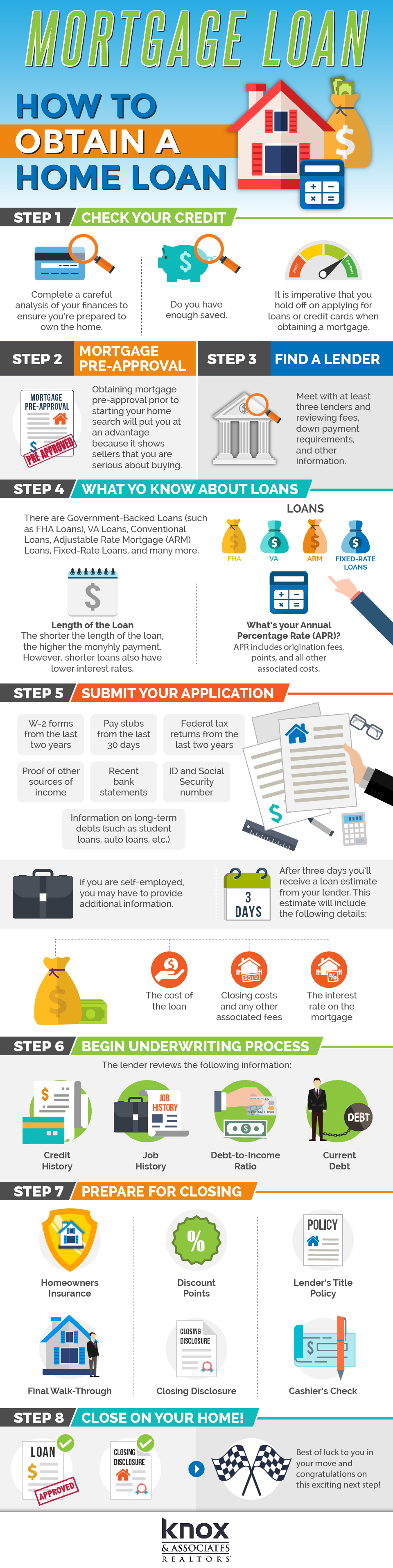Infographic Mortgage Loan