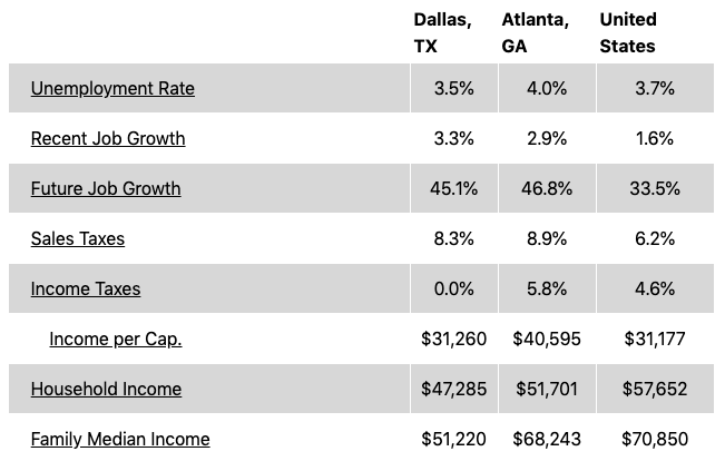 dallas vs atlanta economy