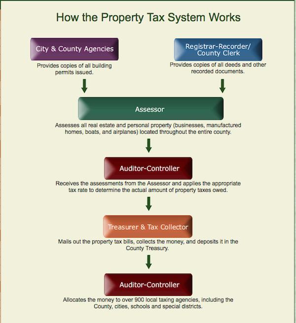 Los Angeles Property Taxes