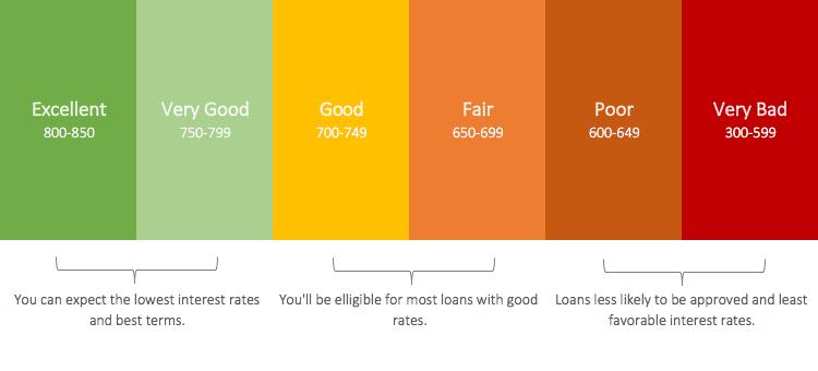 Credit Score Tiers