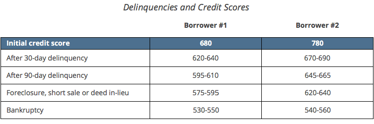 Credit Scores and Late Payments