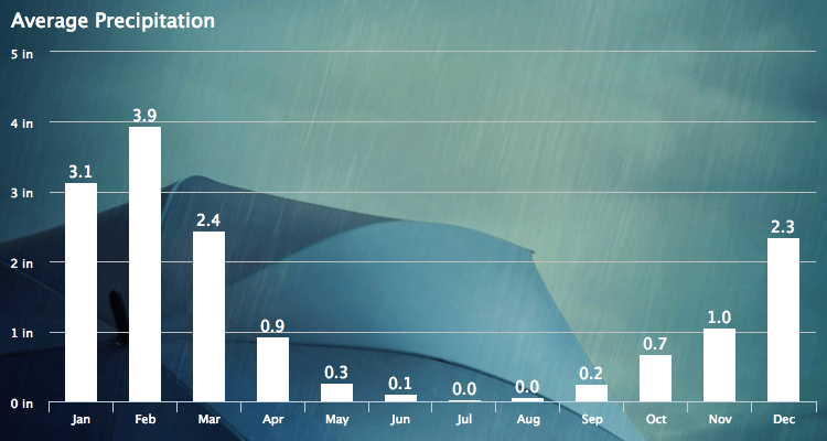 Los Angeles Monthly Precipitation