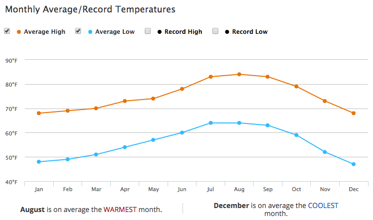 Los Angeles Monthly Temperatures