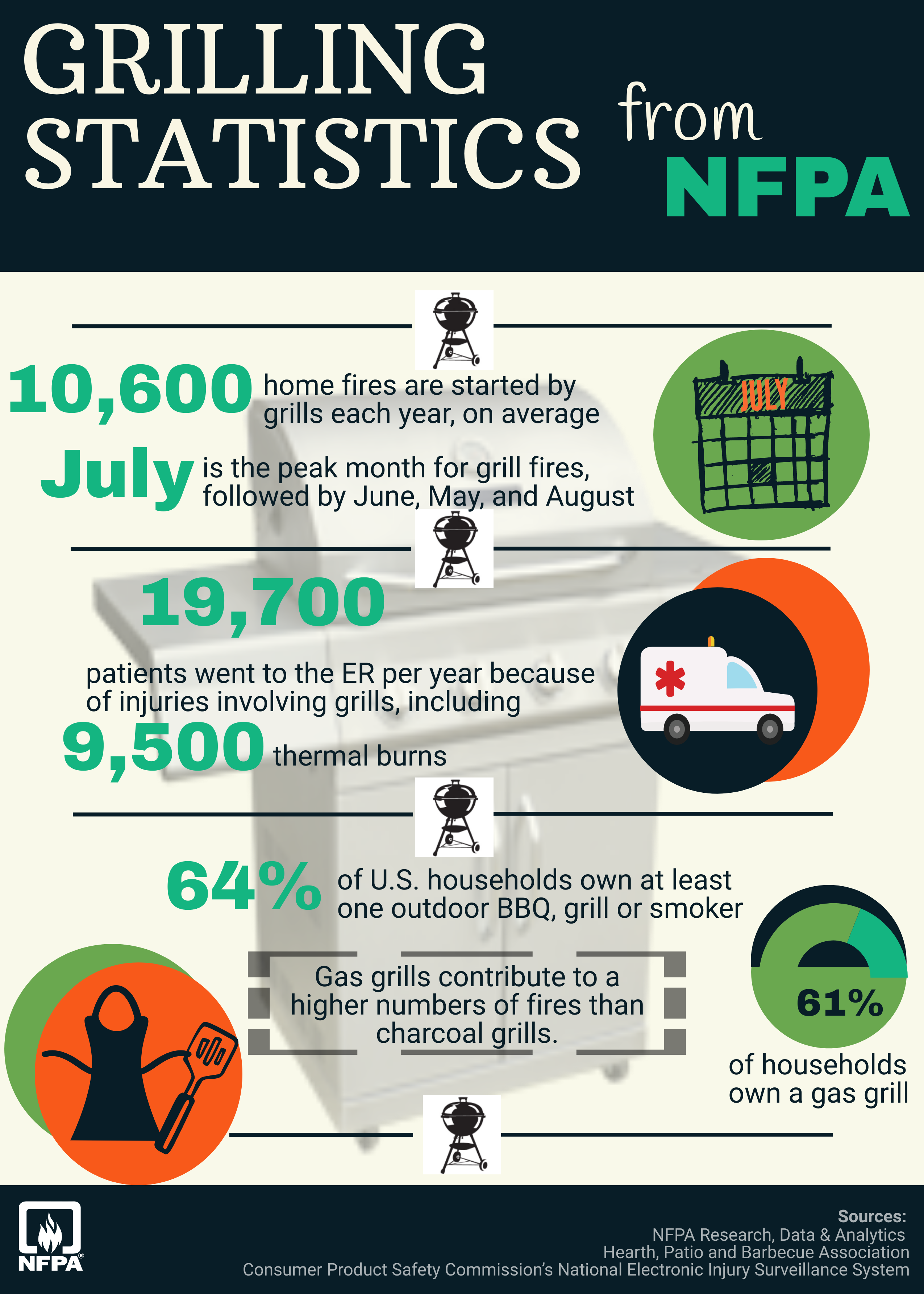 grilling statistics from NFPA