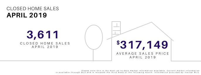 April 2019 Closed Home Sales