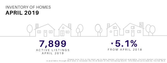 April 2019 Inventory of Homes