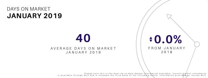 Days on Market January 2019