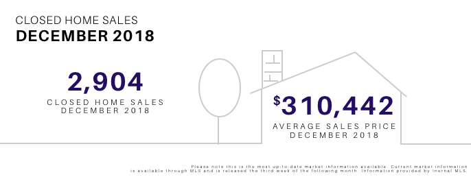 December 2018 Closed Home Sales