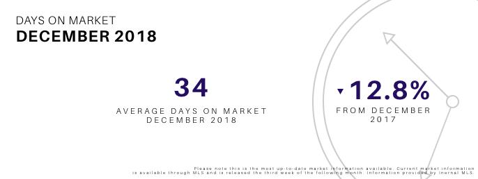 December 2018 Days on Market