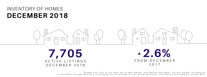 December 2018 Inventory of Homes