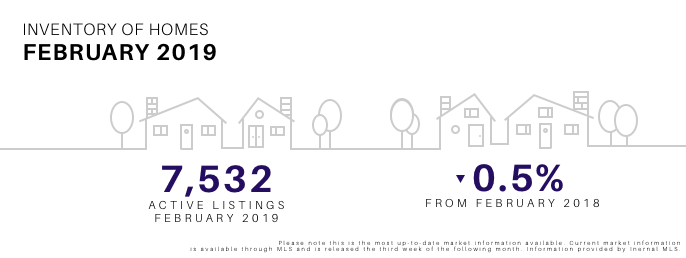 February 2019 Inventory of Homes