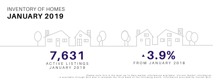 Inventory of Homes January 2019