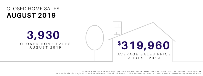 August 2019 Closed Home Sales