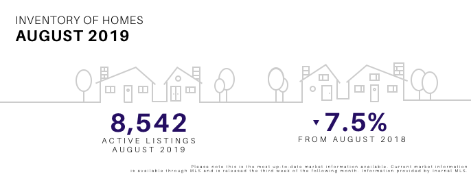 August 2019 Inventory of Homes