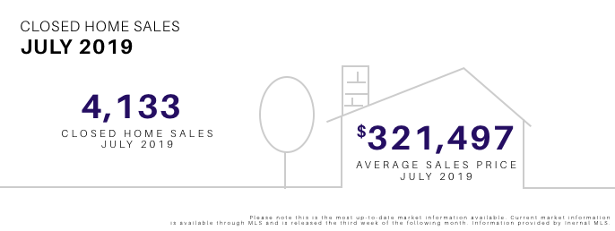 July 2019 Closed Home Sales