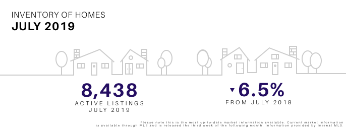 July 2019 Inventory of Homes