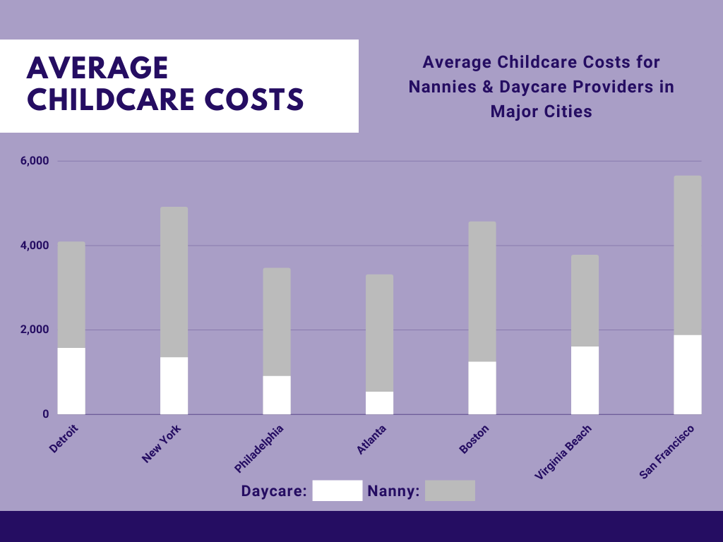 Childcare Costs in Raleigh