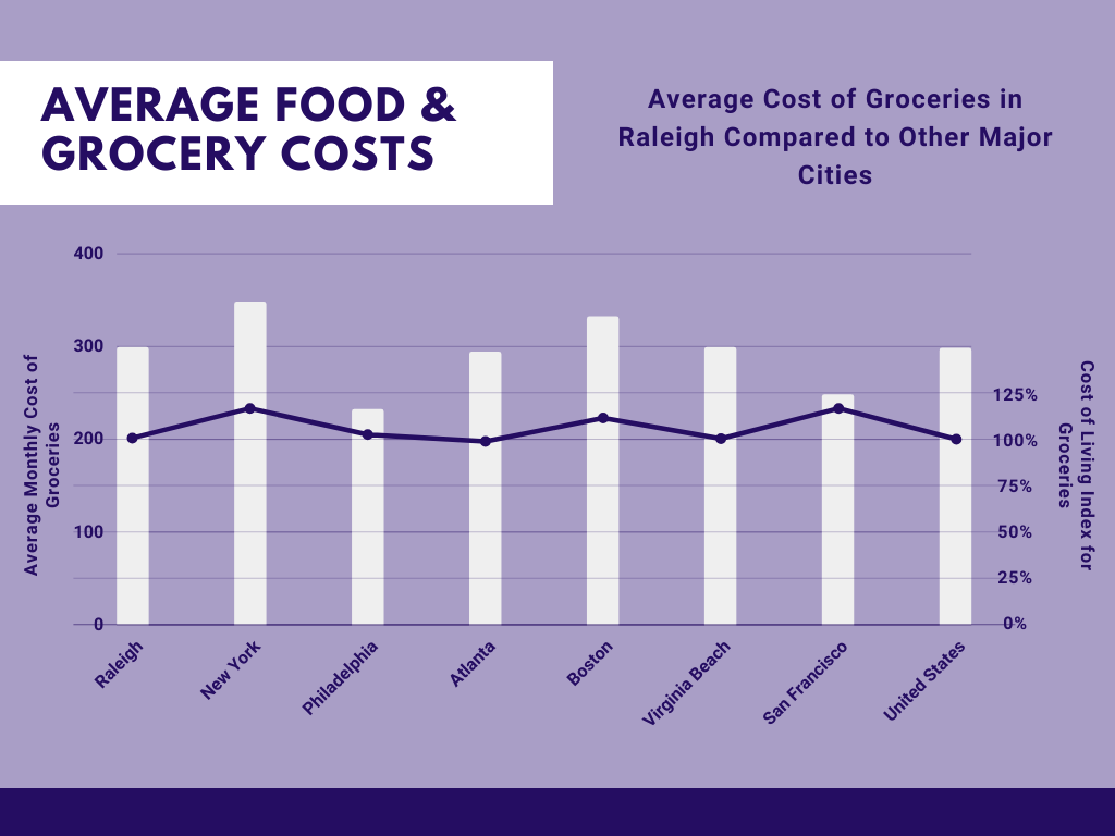 Food & Grocery Costs in Raleigh