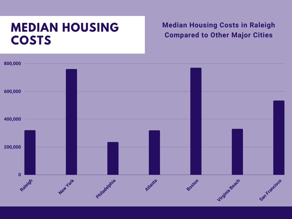 Housing Costs in Raleigh