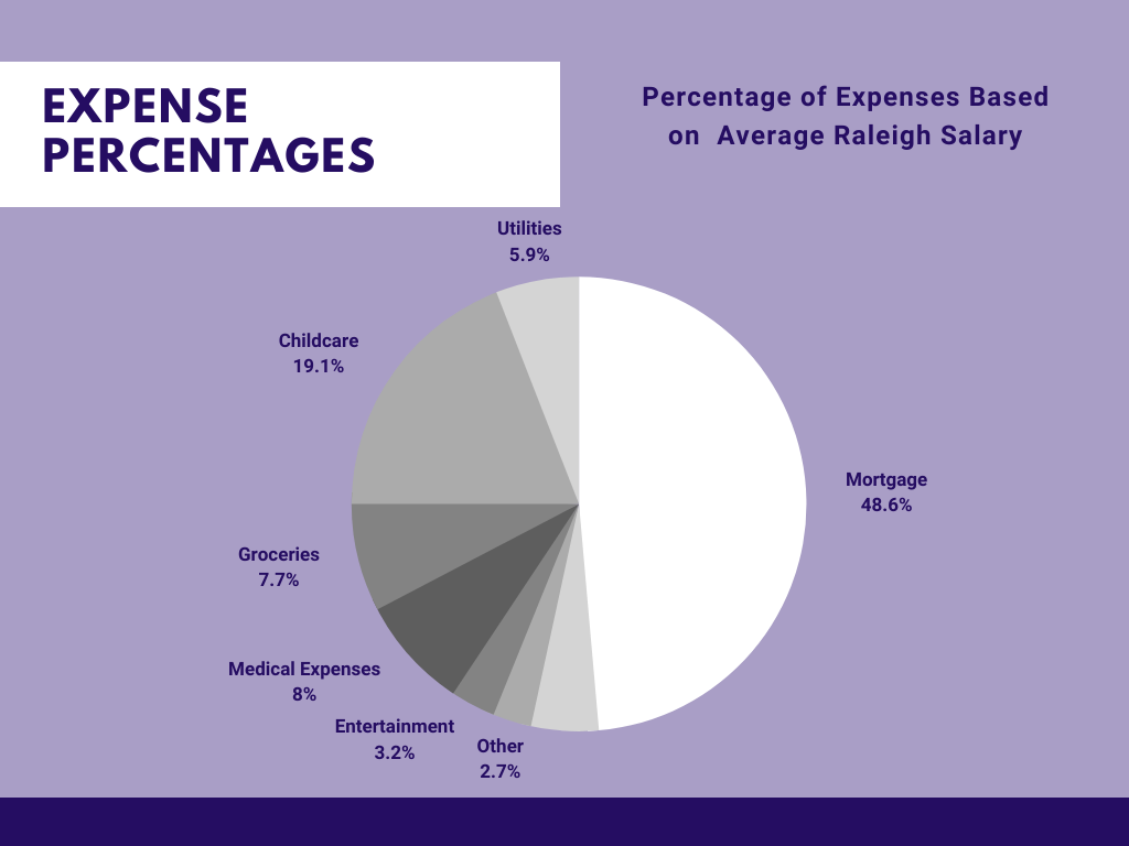 Percentage Cost of Monthly Expenses Compared to Median Salary in Raleigh