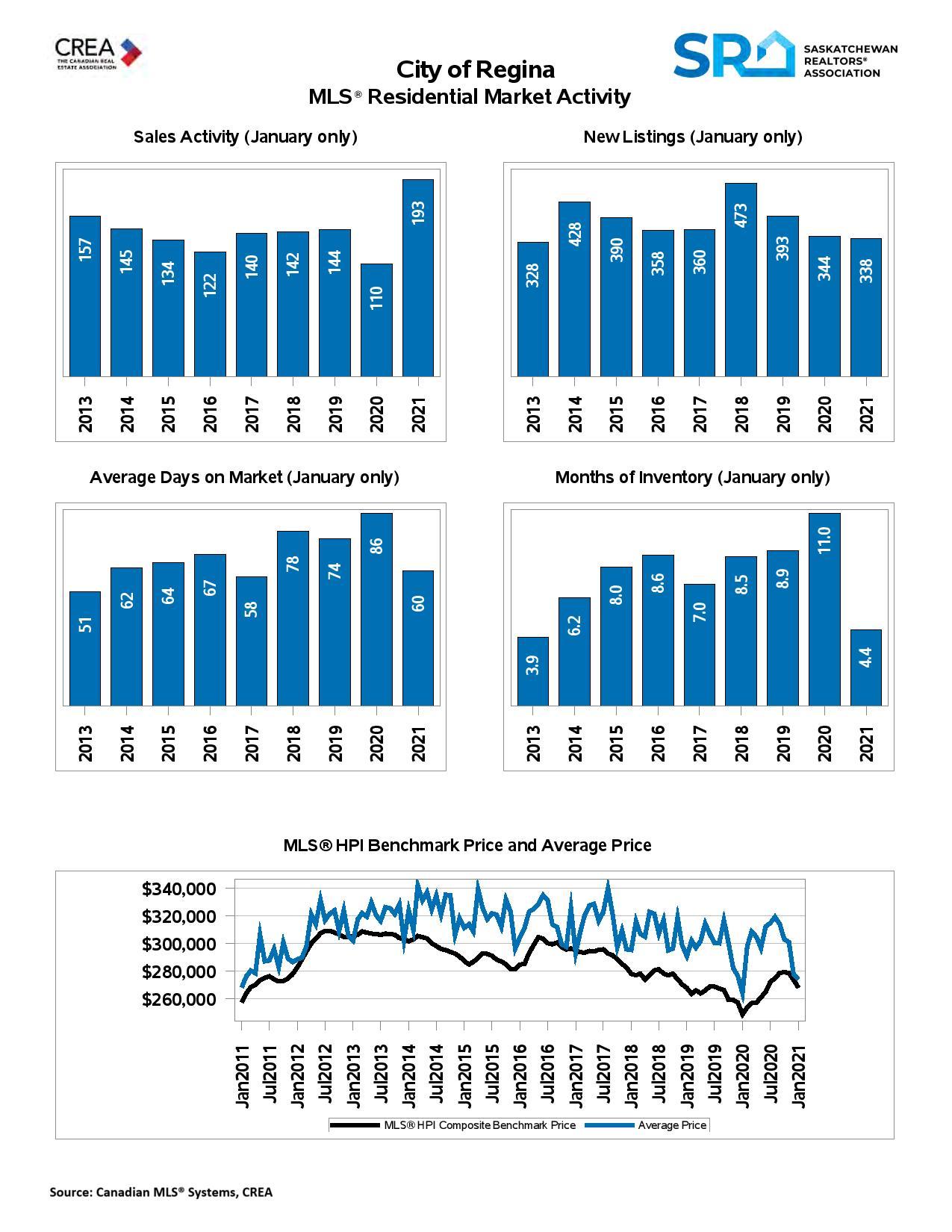 Regina Real Estate Market Update February 2021