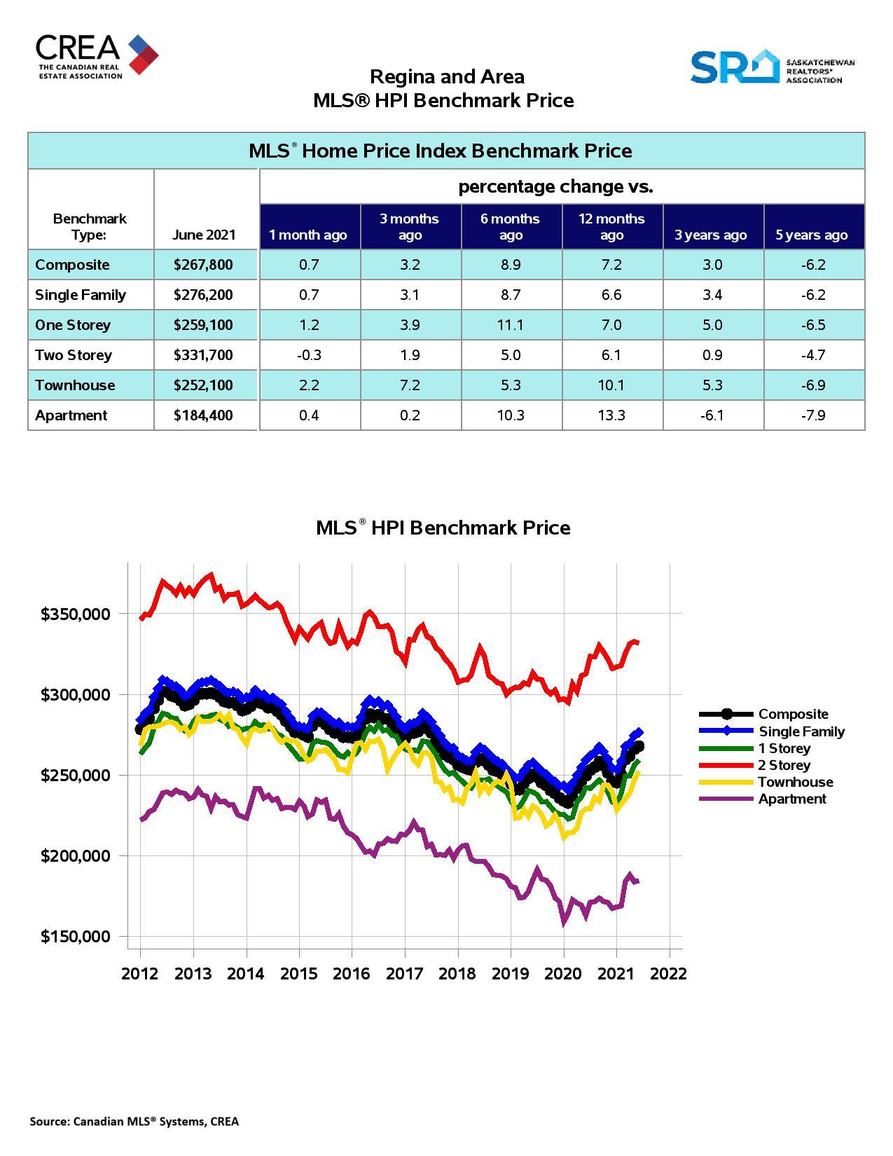 Regina Homes For Sale HPI July 2021