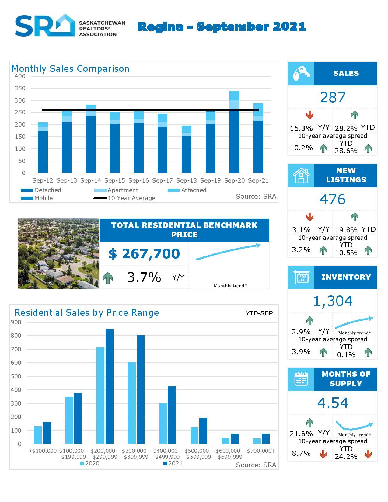 Regina Real Estate Market Update October 2021