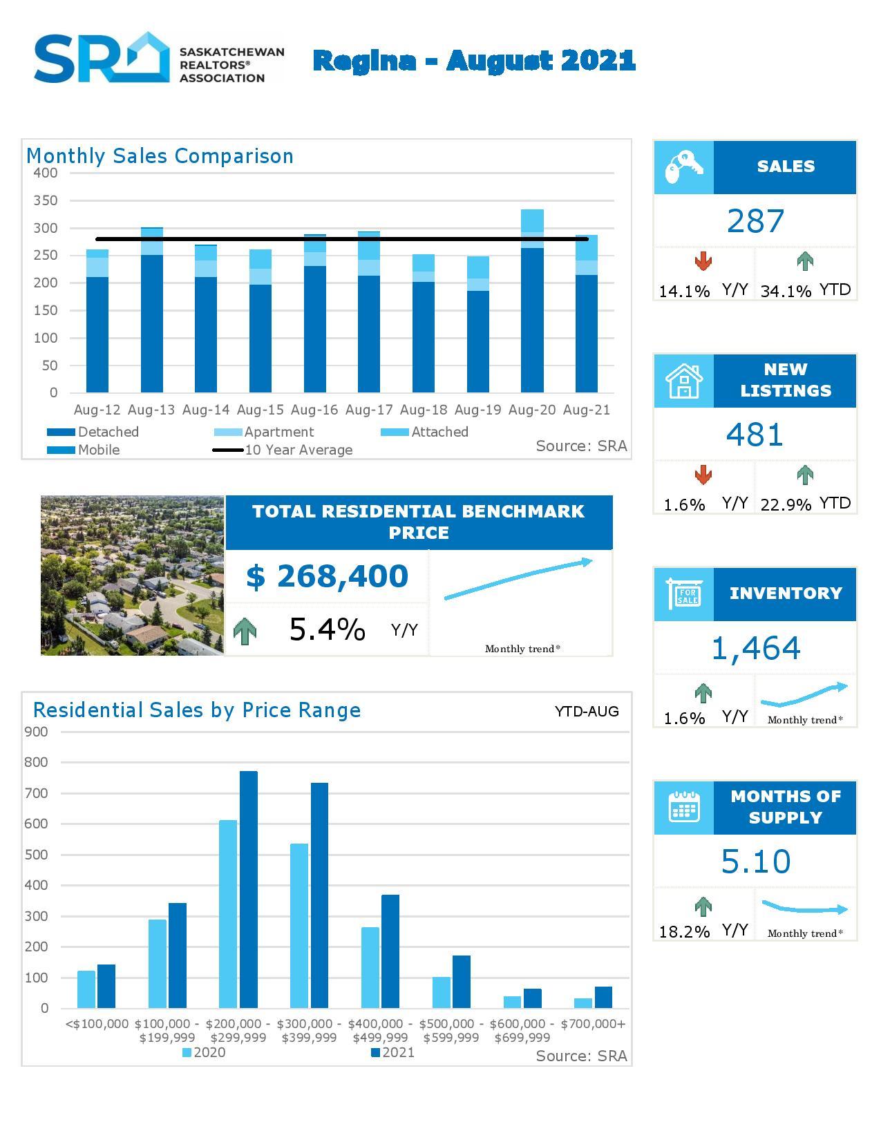 Regina Real Estate Market Update September 2021