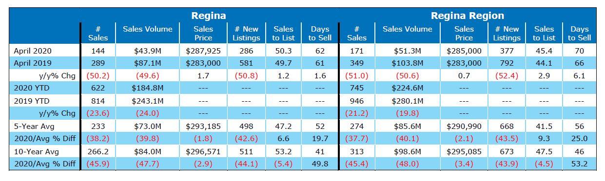 Regina Real Estate Market Update April 2020
