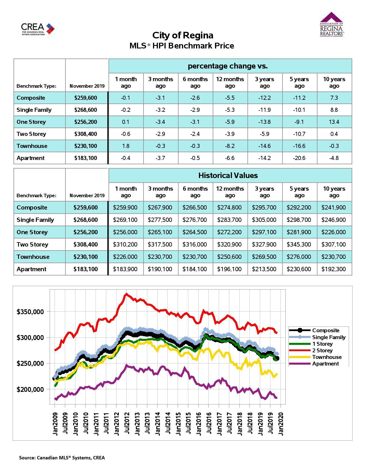 Regina Homes For Sale MLS® Residential Market Activity