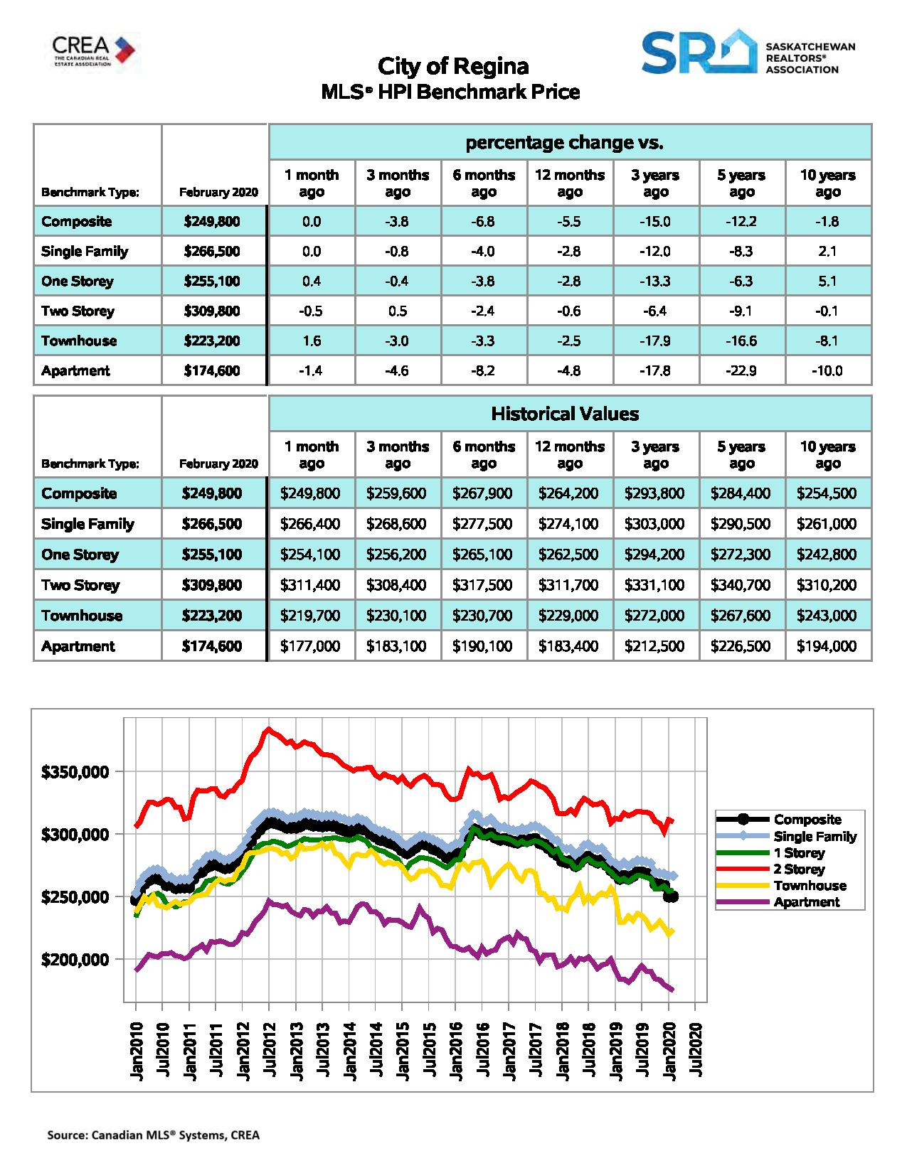 Regina Homes MLS® HPI Benchmark Price Feb 2020
