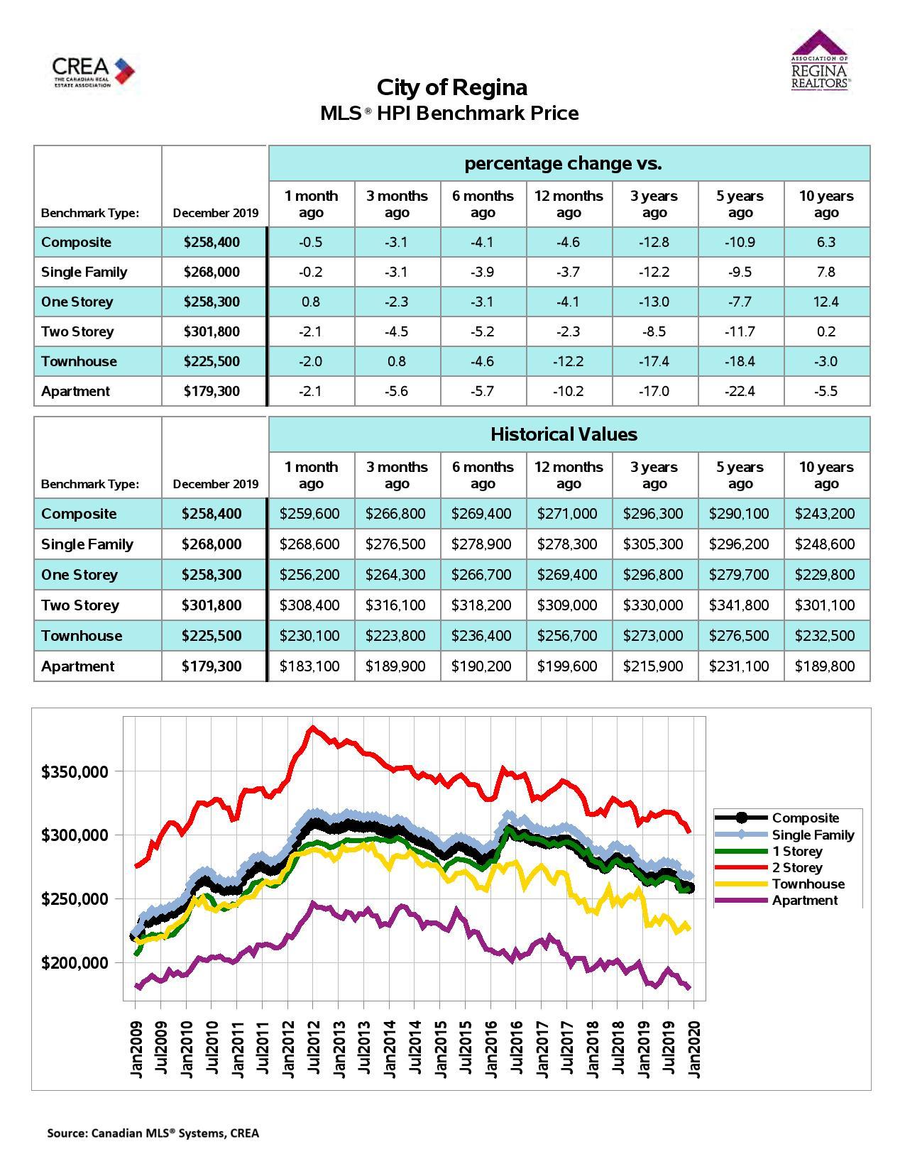 Regina Homes MLS® HPI Benchmark Price