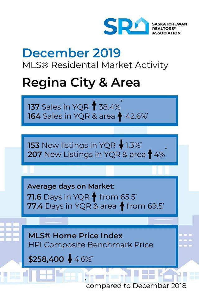 Regina Real Estate Market Dec 2019