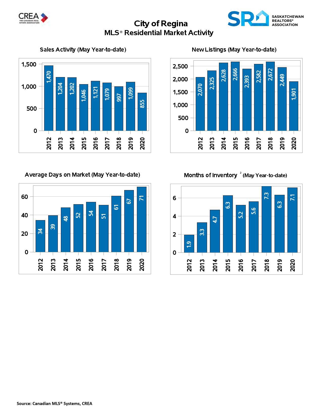 Regina Real Estate Market Update