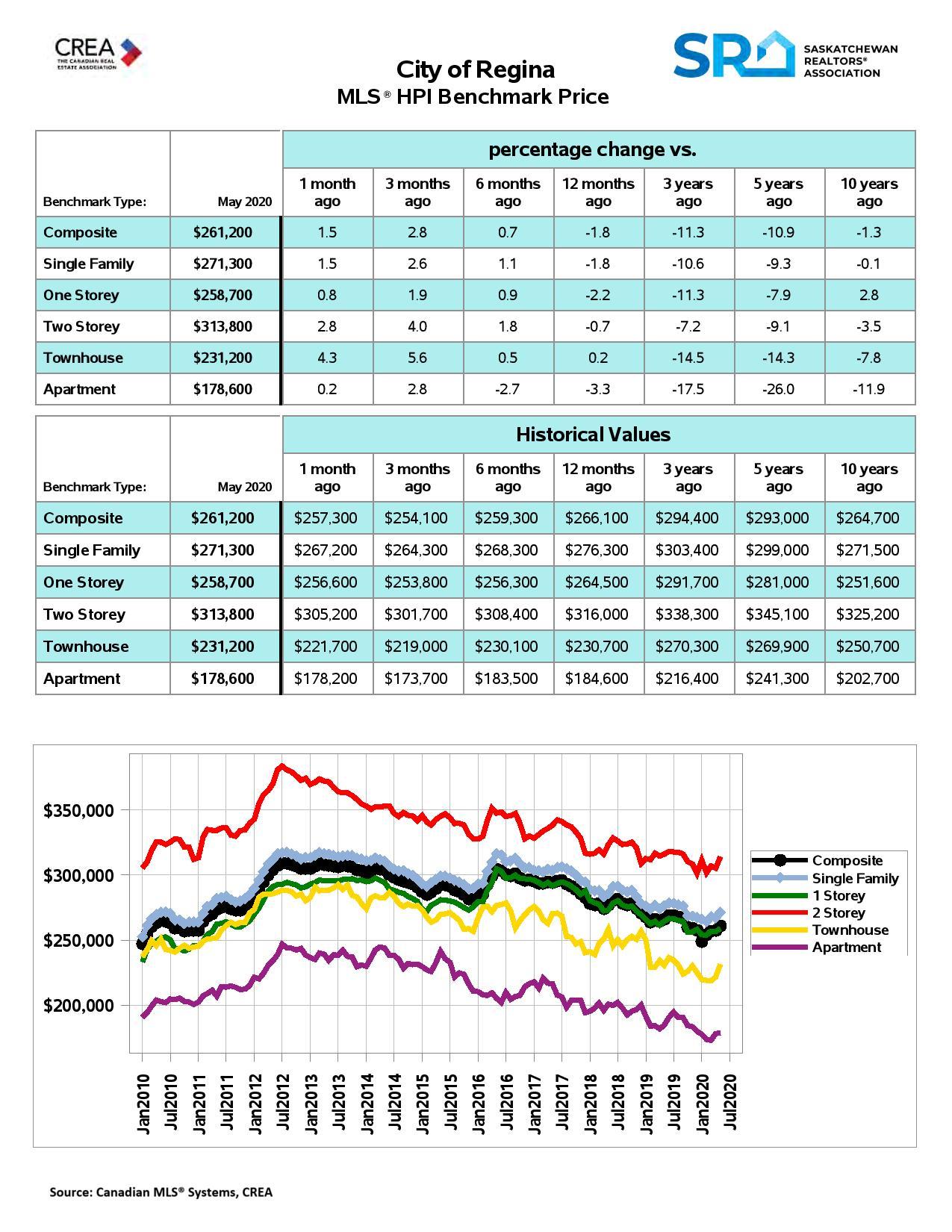 Regina Real Estate HPI May 2020