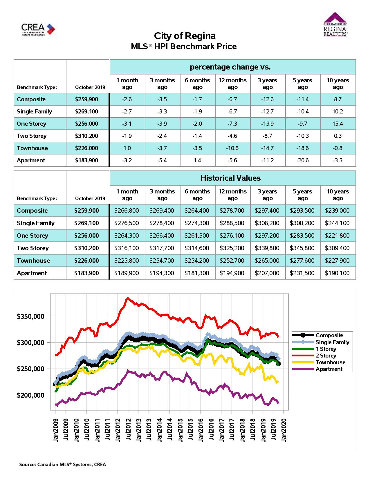 MLS® HPI Benchmark Price