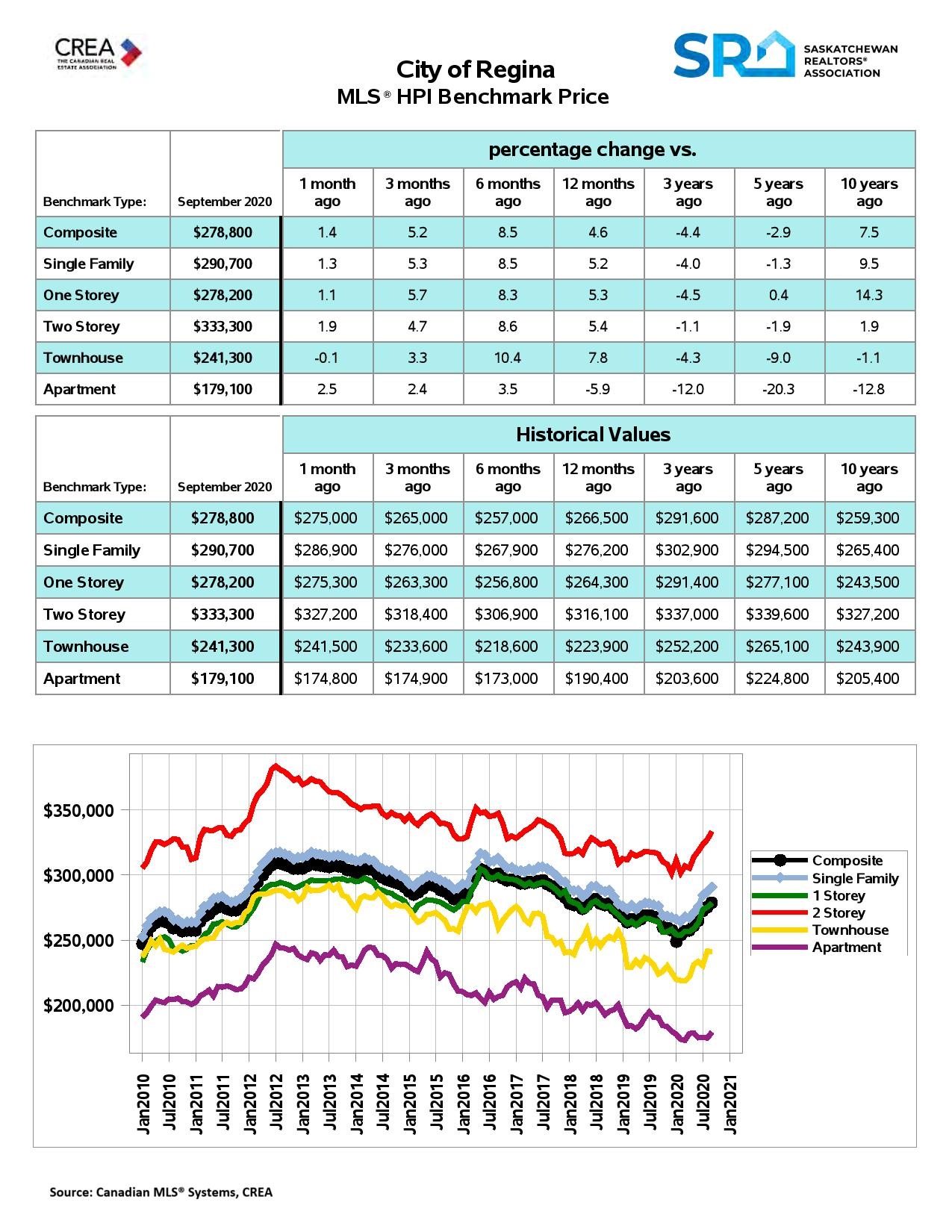 Regina Real Estate HPI September 2020