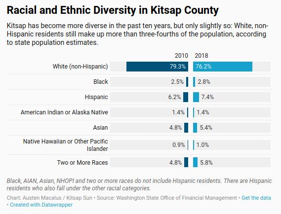 Kitsap Area Diversity
