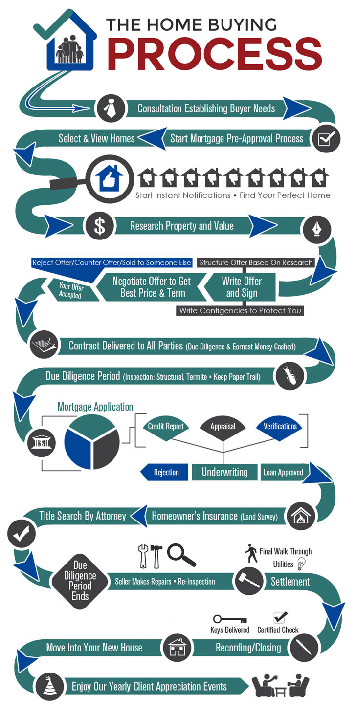 The Home Buying Process - an Infographic