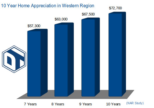 Chart showing 10 Year Home Appreciation in the Western Regions
