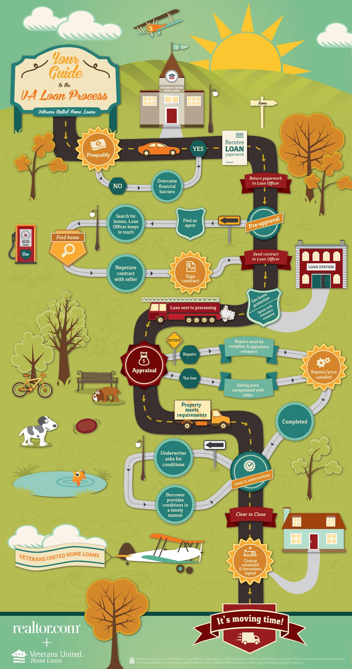 VA Loan Process Infographic