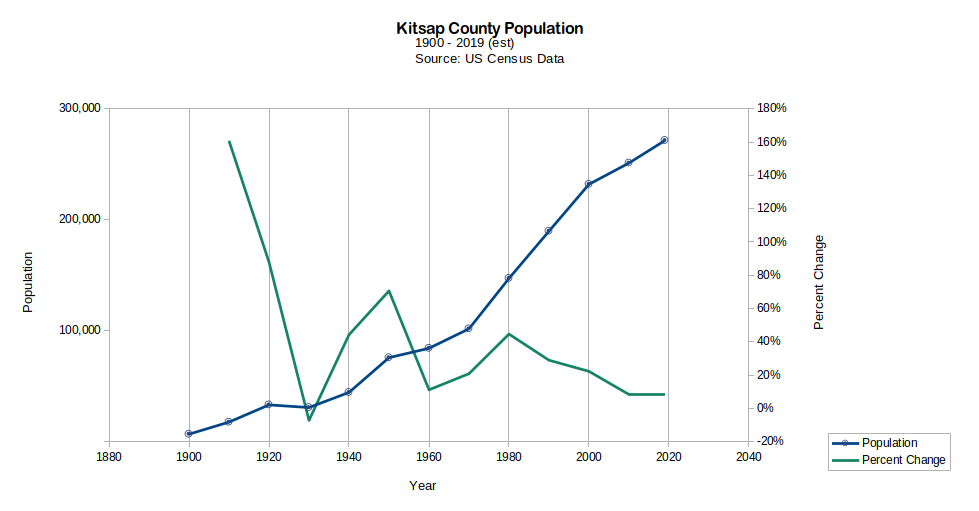 Chart of Kitsap County Population, 1900-2019